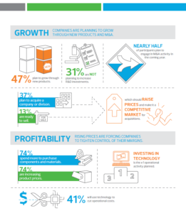 2017 RSM Manufacturing Monitor Survey infographic on growth and profitability